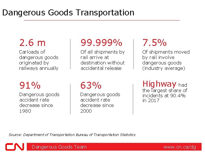 Dangerous Goods Transportation 2. 6 m 99. 999% 7. 5% Carloads of dangerous goods