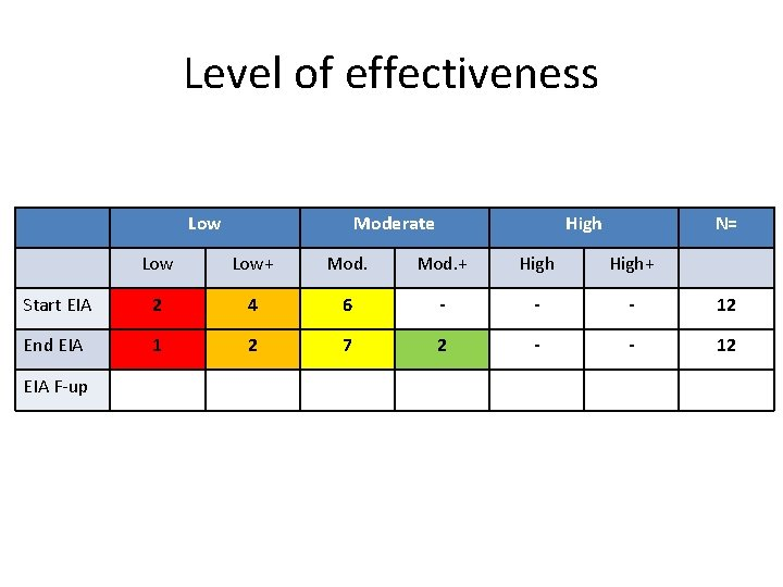 Level of effectiveness Low Moderate High N= Low+ Mod. + High+ Start EIA 2