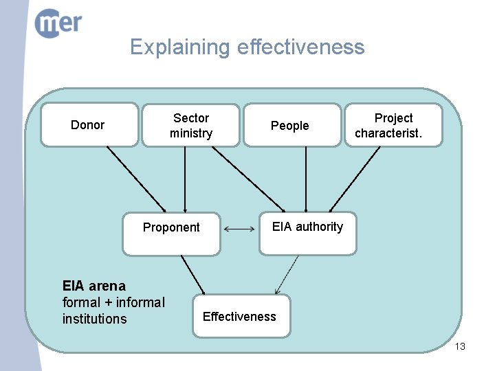 Explaining effectiveness Sector ministry Donorr Proponent r EIA arena formal + informal institutions Peopler