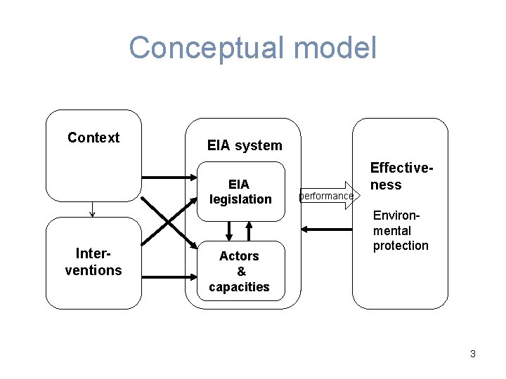 Conceptual model Context EIA system EIA legislation Interventions Actors & capacities performance Effectiveness Environmental