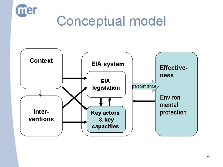 Conceptual model Context EIA system EIA legislation Interventions Key actors & key capacities Effectiveness