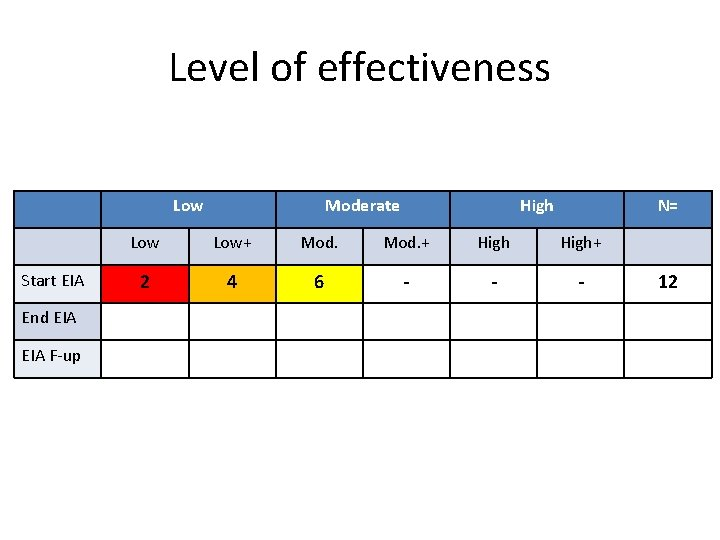 Level of effectiveness Low Start EIA End EIA F-up Moderate High N= Low+ Mod.