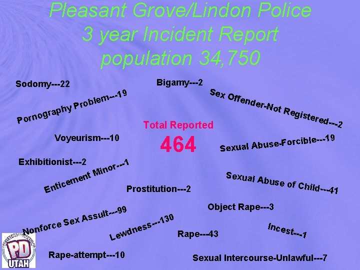 Pleasant Grove/Lindon Police 3 year Incident Report population 34, 750 Bigamy---2 Sodomy---22 --19 m