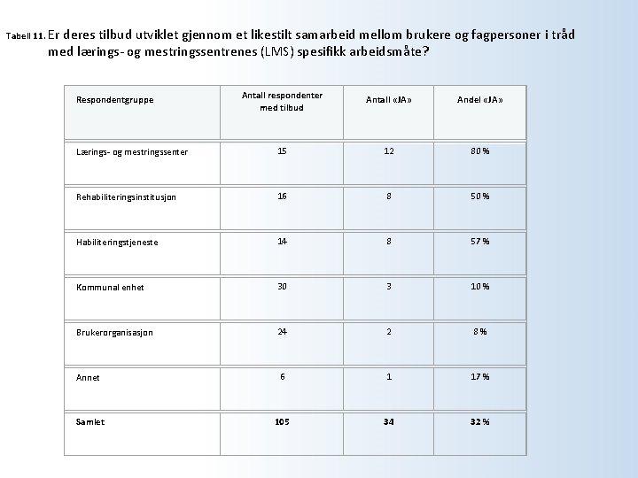Tabell 11. Er deres tilbud utviklet gjennom et likestilt samarbeid mellom brukere og fagpersoner