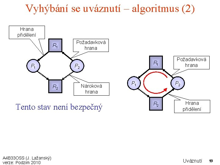 Vyhýbání se uváznutí – algoritmus (2) Hrana přidělení R 1 Požadavková hrana R 1