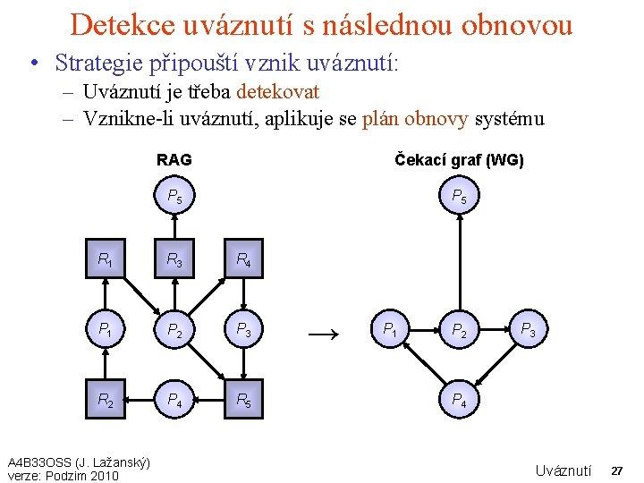 Detekce uváznutí s následnou obnovou • Strategie připouští vznik uváznutí: – Uváznutí je třeba