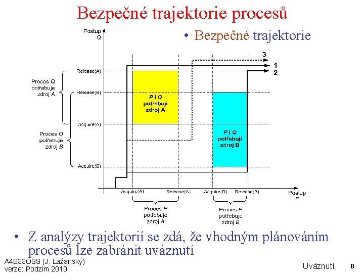 Bezpečné trajektorie procesů • Bezpečné trajektorie • Z analýzy trajektorií se zdá, že vhodným