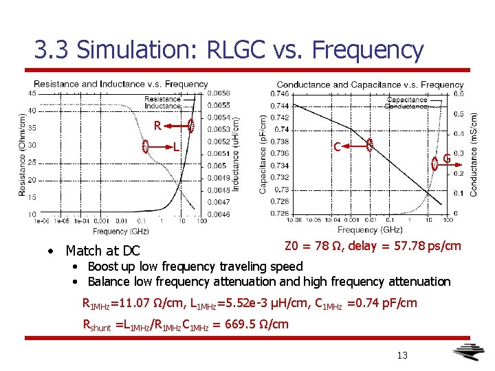 3. 3 Simulation: RLGC vs. Frequency R L • Match at DC C G