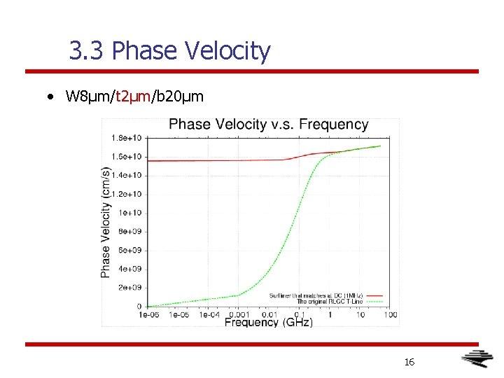 3. 3 Phase Velocity • W 8μm/t 2μm/b 20μm 16
