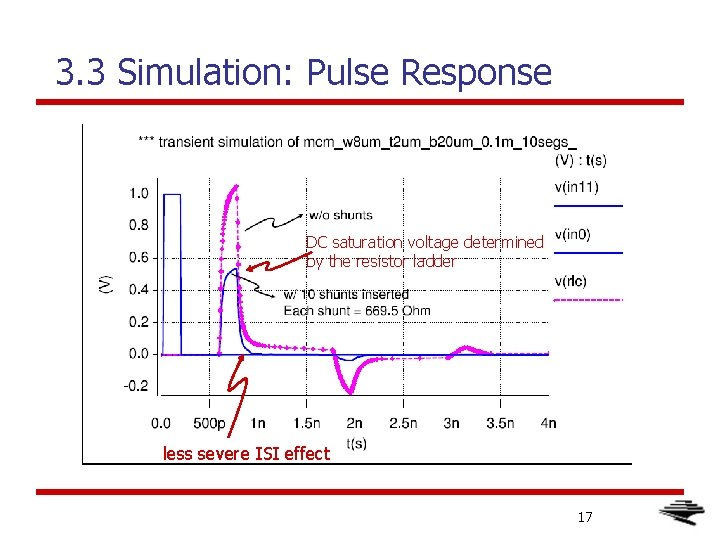 3. 3 Simulation: Pulse Response DC saturation voltage determined by the resistor ladder less