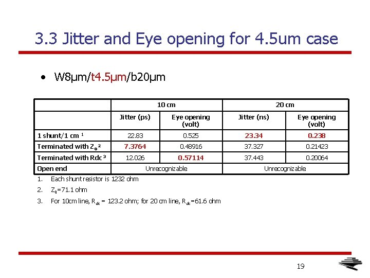 3. 3 Jitter and Eye opening for 4. 5 um case • W 8μm/t