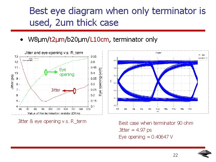 Best eye diagram when only terminator is used, 2 um thick case • W