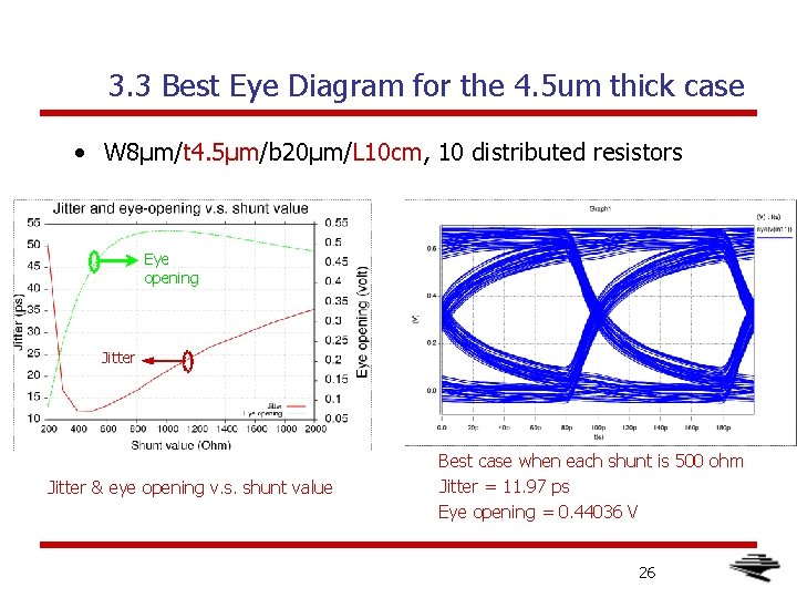 3. 3 Best Eye Diagram for the 4. 5 um thick case • W