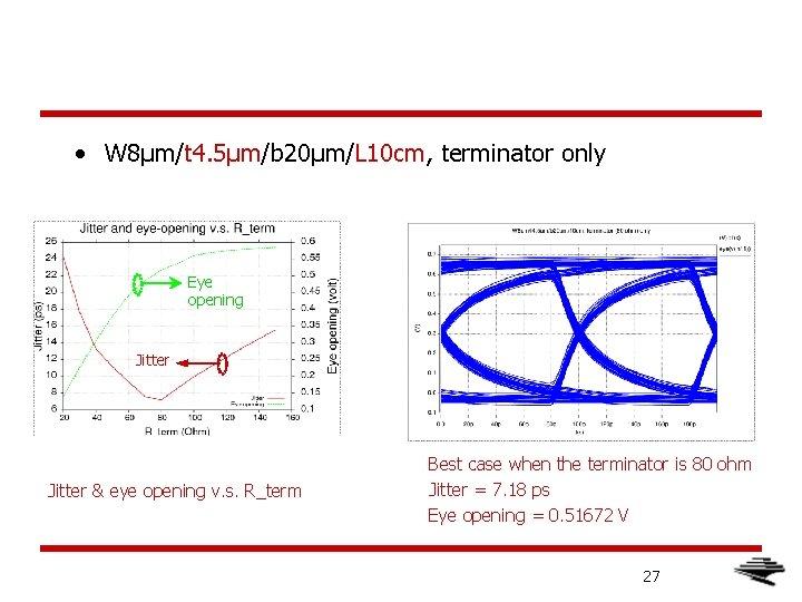 • W 8μm/t 4. 5μm/b 20μm/L 10 cm, terminator only Eye opening Jitter