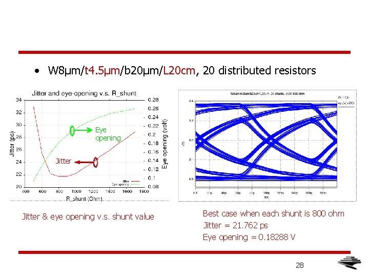 • W 8μm/t 4. 5μm/b 20μm/L 20 cm, 20 distributed resistors Eye opening