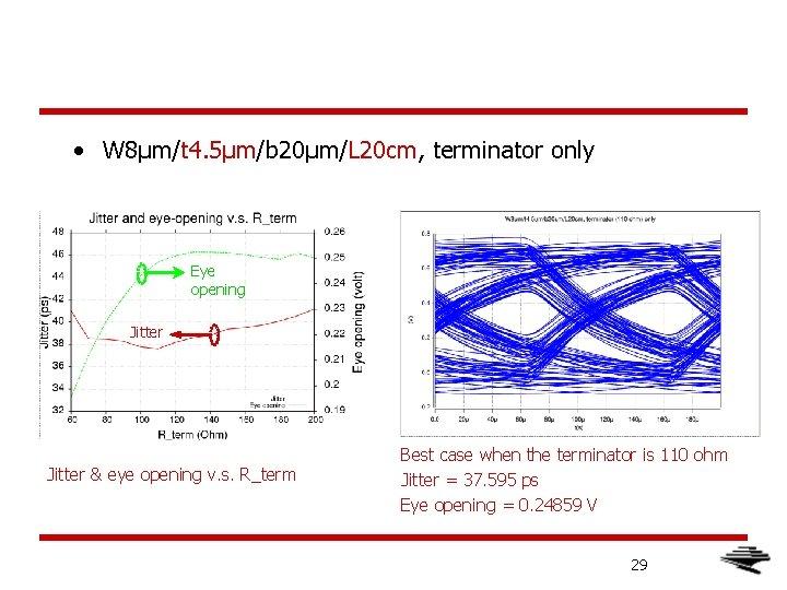 • W 8μm/t 4. 5μm/b 20μm/L 20 cm, terminator only Eye opening Jitter