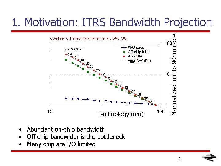 Courtesy of Hamid Hatamkhani et al. , DAC ' 06 Technology (nm) Normalized unit