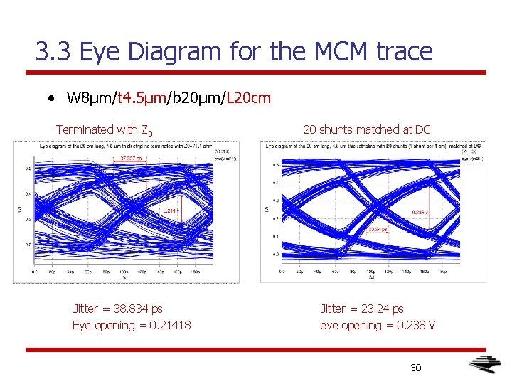 3. 3 Eye Diagram for the MCM trace • W 8μm/t 4. 5μm/b 20μm/L