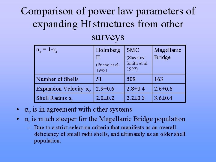 Comparison of power law parameters of expanding HI structures from other surveys αx =