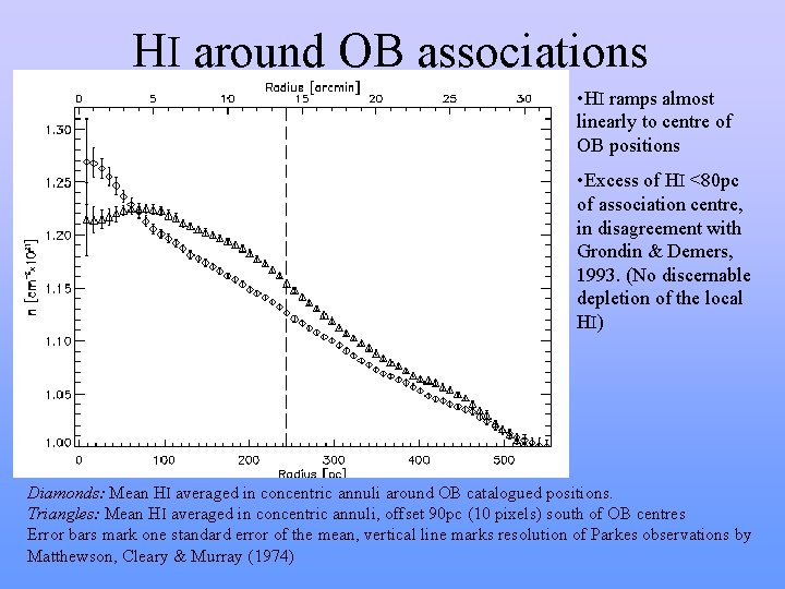 HI around OB associations • HI ramps almost linearly to centre of OB positions