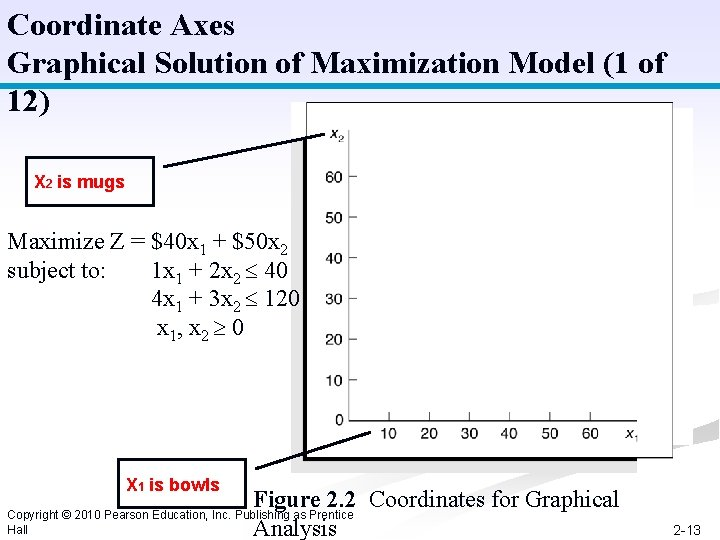 Coordinate Axes Graphical Solution of Maximization Model (1 of 12) X 2 is mugs