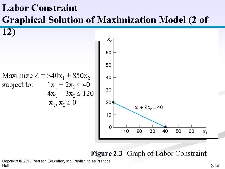 Labor Constraint Graphical Solution of Maximization Model (2 of 12) Maximize Z = $40