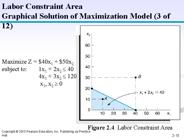 Labor Constraint Area Graphical Solution of Maximization Model (3 of 12) Maximize Z =