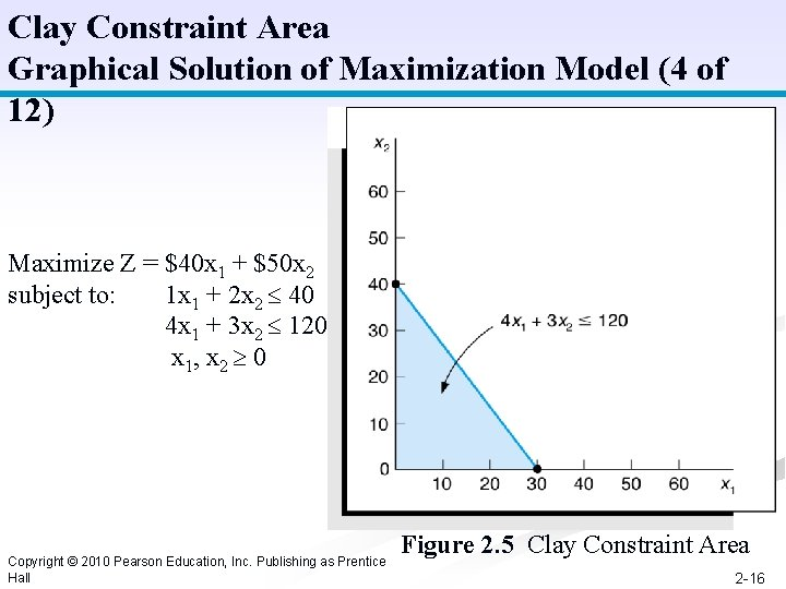 Clay Constraint Area Graphical Solution of Maximization Model (4 of 12) Maximize Z =