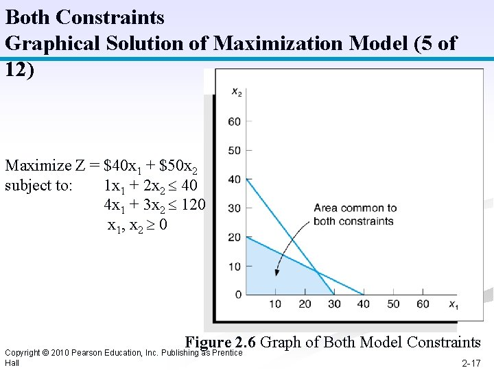 Both Constraints Graphical Solution of Maximization Model (5 of 12) Maximize Z = $40