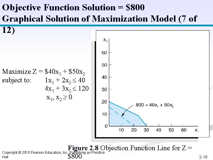 Objective Function Solution = $800 Graphical Solution of Maximization Model (7 of 12) Maximize