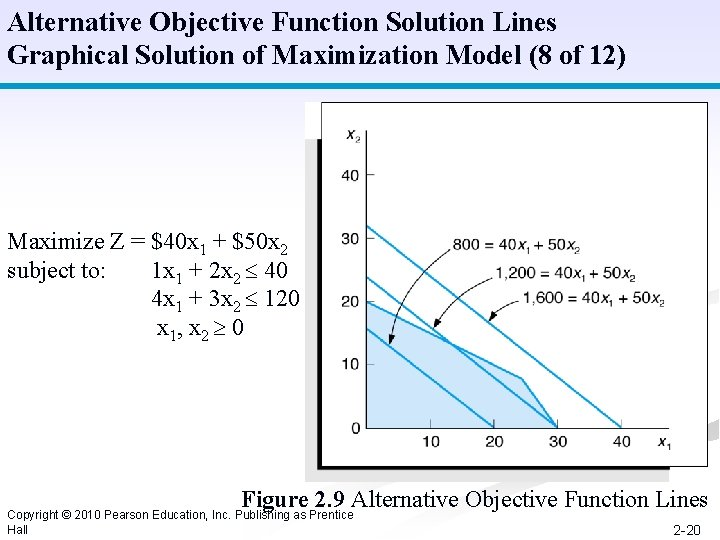 Alternative Objective Function Solution Lines Graphical Solution of Maximization Model (8 of 12) Maximize