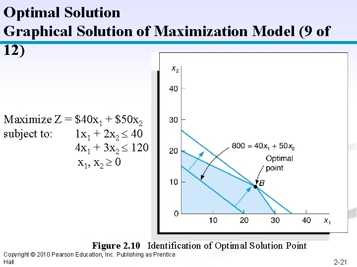 Optimal Solution Graphical Solution of Maximization Model (9 of 12) Maximize Z = $40