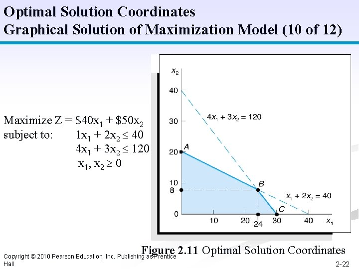 Optimal Solution Coordinates Graphical Solution of Maximization Model (10 of 12) Maximize Z =