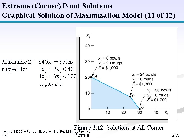 Extreme (Corner) Point Solutions Graphical Solution of Maximization Model (11 of 12) Maximize Z