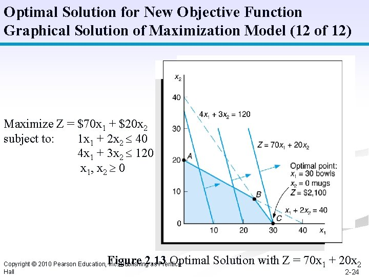 Optimal Solution for New Objective Function Graphical Solution of Maximization Model (12 of 12)