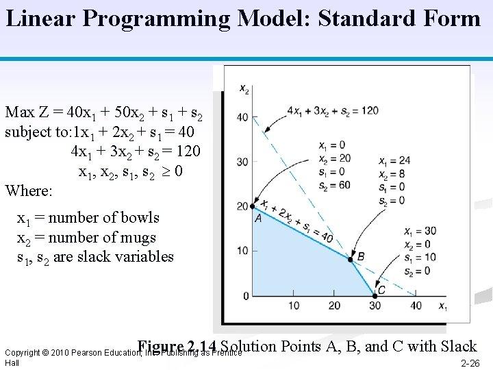 Linear Programming Model: Standard Form Max Z = 40 x 1 + 50 x