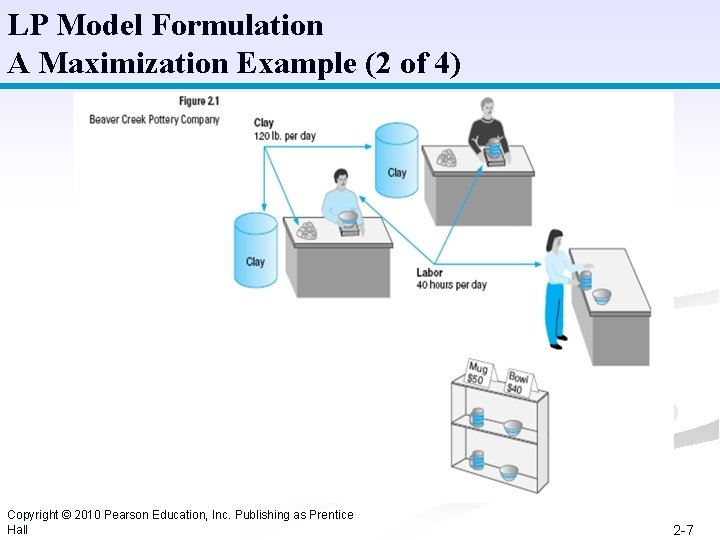 LP Model Formulation A Maximization Example (2 of 4) Copyright © 2010 Pearson Education,