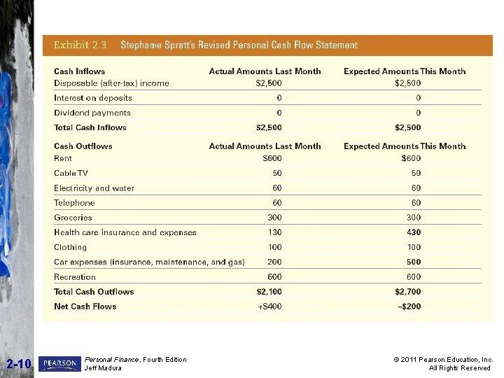 2 -10 Personal Finance, Fourth Edition Jeff Madura © 2011 Pearson Education, Inc. All