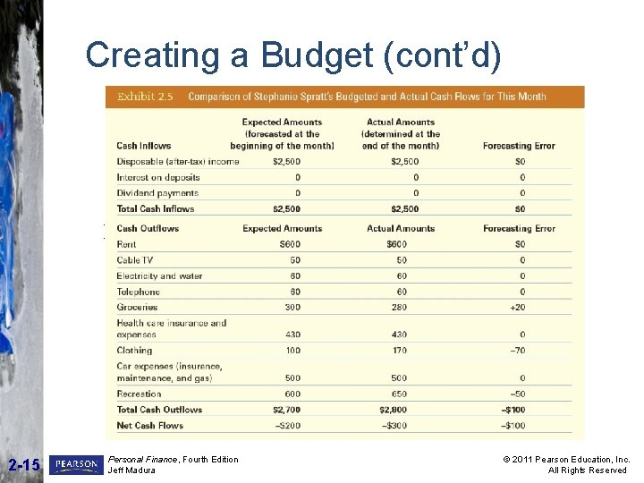 Creating a Budget (cont'd) INSERT EXHIBIT 2. 5 HERE 2 -15 Personal Finance, Fourth