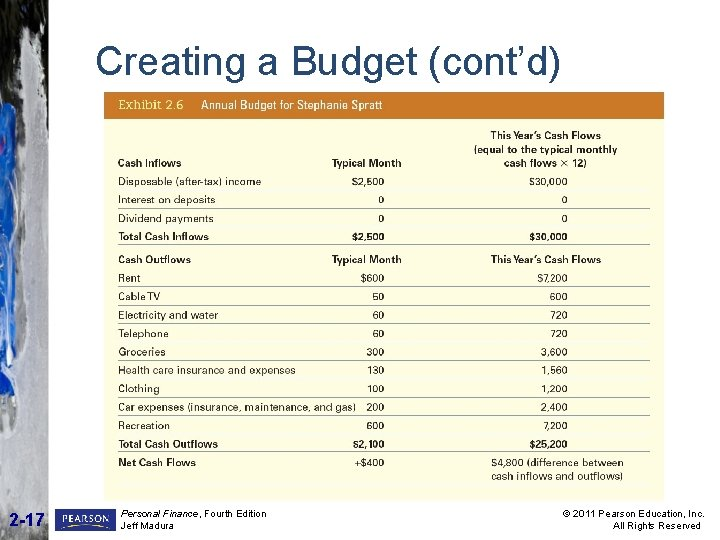 Creating a Budget (cont'd) INSERT EXHIBIT 2. 6 HERE 2 -17 Personal Finance, Fourth