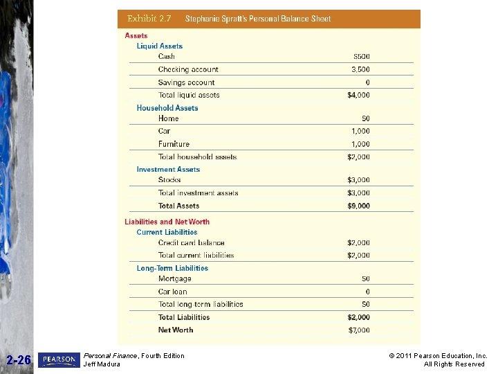2 -26 Personal Finance, Fourth Edition Jeff Madura © 2011 Pearson Education, Inc. All