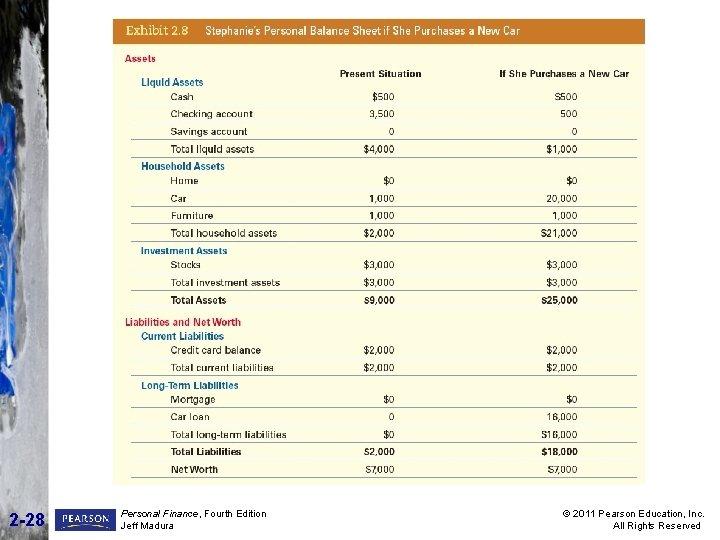 2 -28 Personal Finance, Fourth Edition Jeff Madura © 2011 Pearson Education, Inc. All