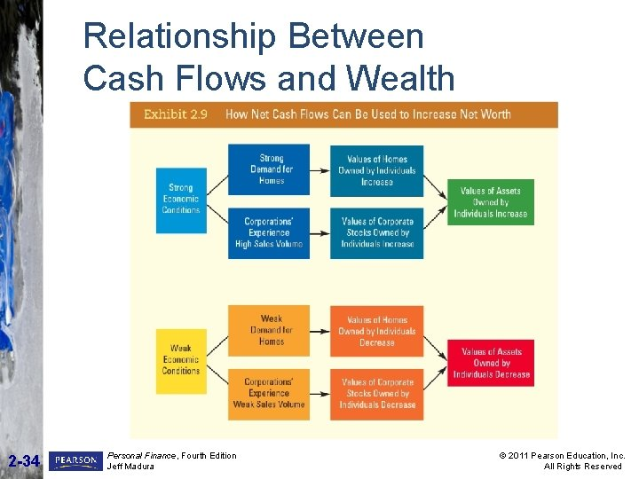 Relationship Between Cash Flows and Wealth 2 -34 Personal Finance, Fourth Edition Jeff Madura