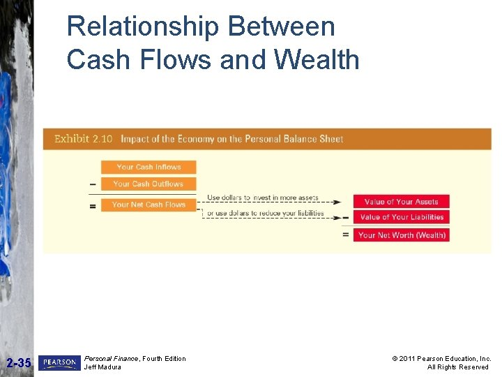 Relationship Between Cash Flows and Wealth 2 -35 Personal Finance, Fourth Edition Jeff Madura