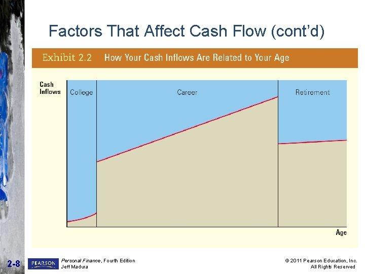 Factors That Affect Cash Flow (cont'd) 2 -8 Personal Finance, Fourth Edition Jeff Madura