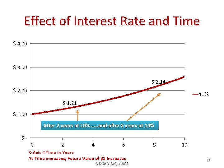 Effect of Interest Rate and Time $ 4. 00 $ 3. 00 $ 2.