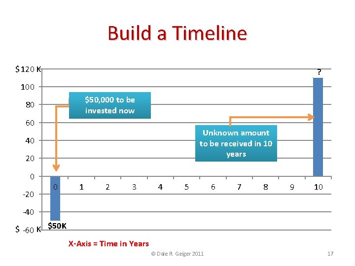 Build a Timeline $ 120 K ? 100 $50, 000 to be invested now