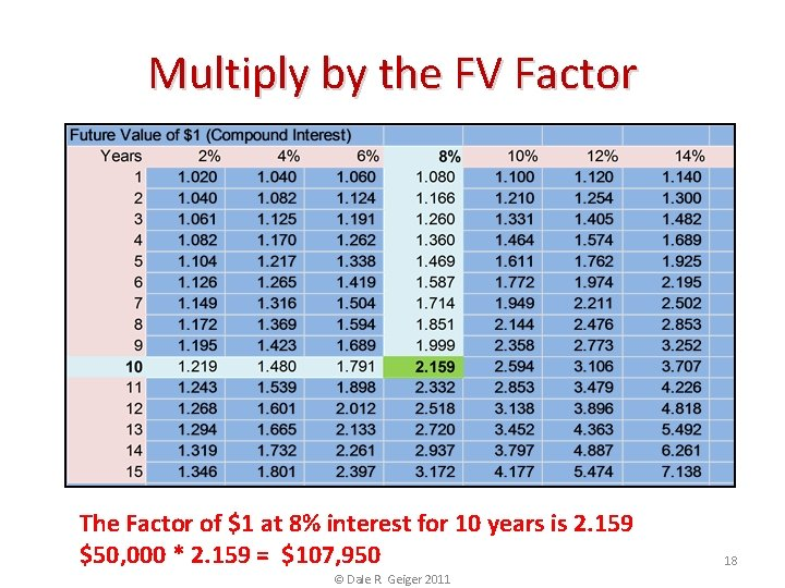 Multiply by the FV Factor The Factor of $1 at 8% interest for 10