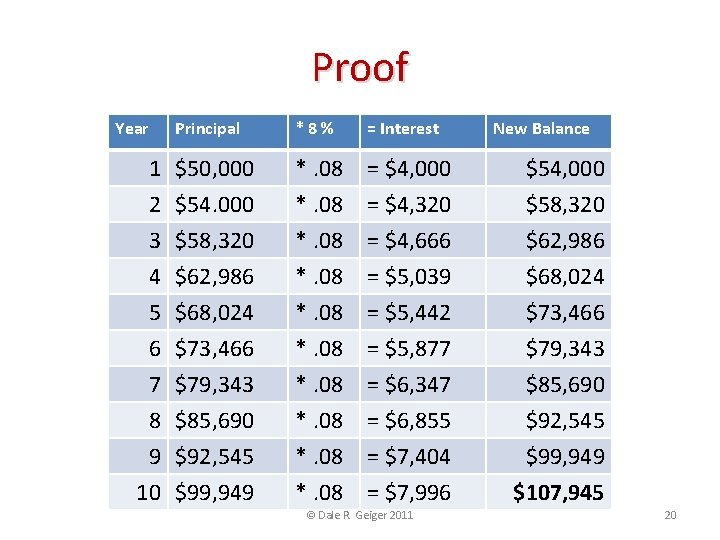 Proof Year Principal 1 $50, 000 2 $54. 000 3 $58, 320 4 5