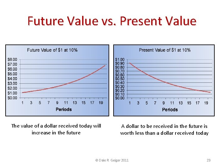 Future Value vs. Present Value The value of a dollar received today will increase